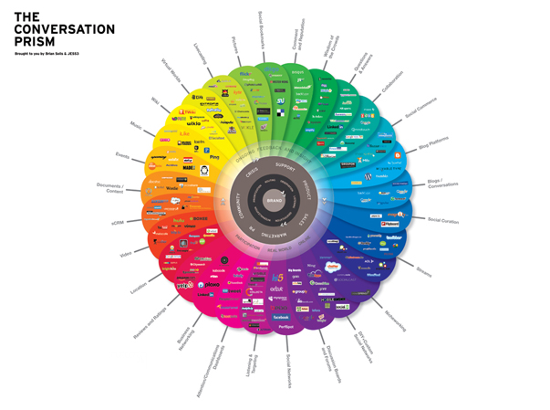 The Conversation Prism v3.0